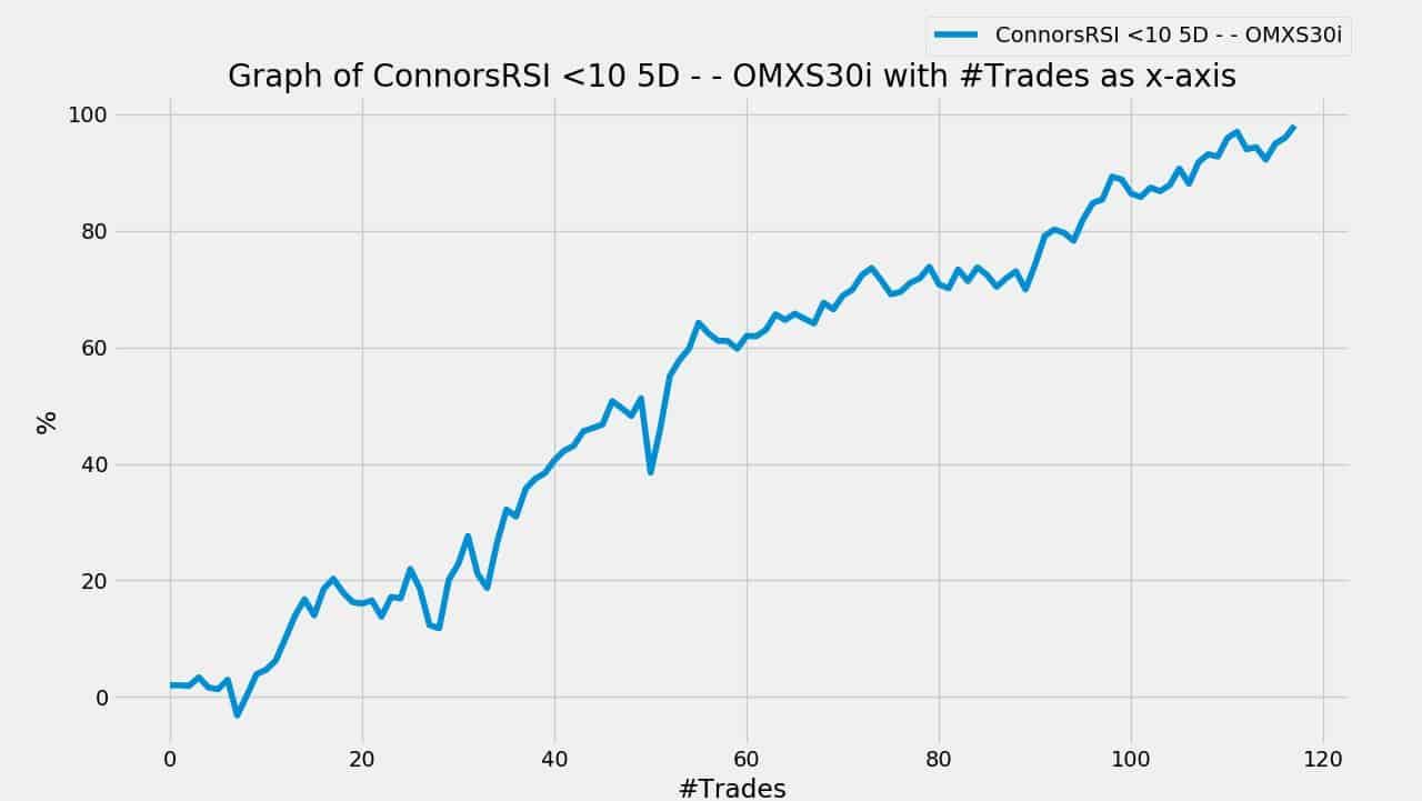 Hur du kan tjäna pengar på OMXS30 med Connors RSI | Nineambell